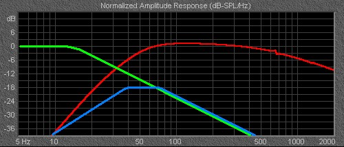 Normalized Amplityde Response Graph